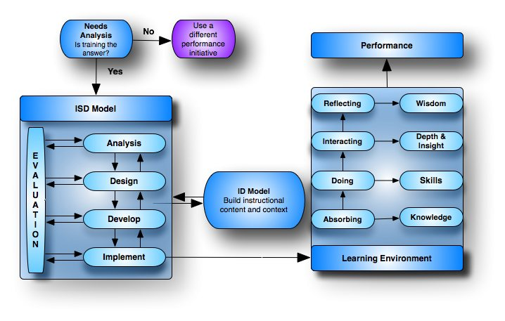 ISD Concept Map