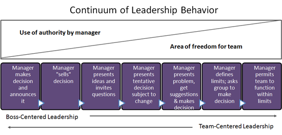relationship between authoritarian and democratic leadership style