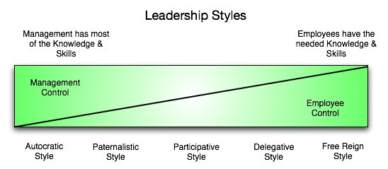 changes in leadership styles