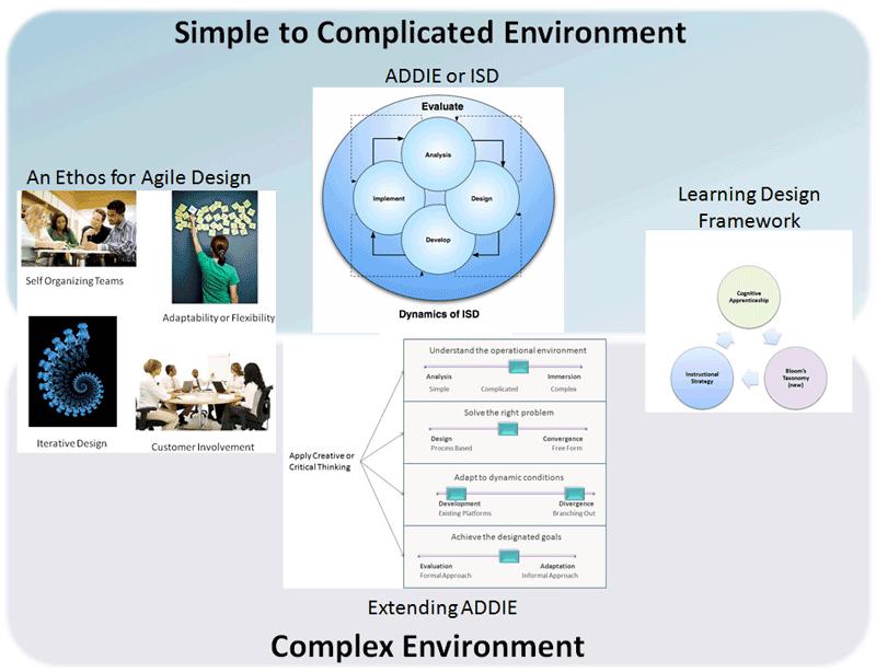 instructional system design