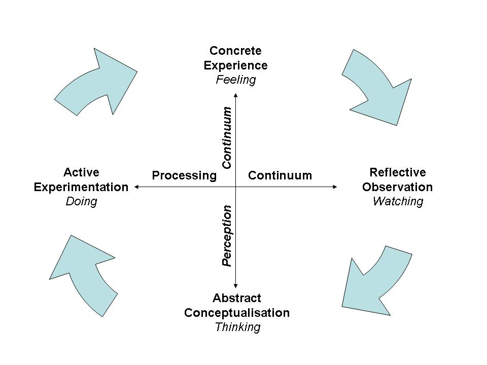 theory 1 the teaching training cycle Keywords: constructivism, methodology, learning cycle the popularity of   teaching and learning, and how constructivist theory that is based upon bruner's  and  genre approach is one of the examples of the approach.