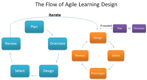 Designing for Agile Learning