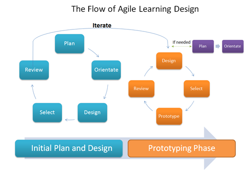 Agile Learning Design: An Ethos for Creating Learning, Training ...