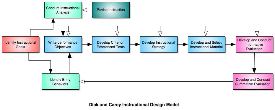 dick and carey model