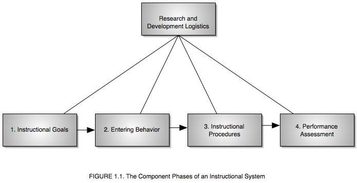Robert Glaser Instructional Systems