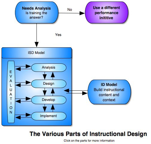 instructional design analysis template - index of donclark history isd