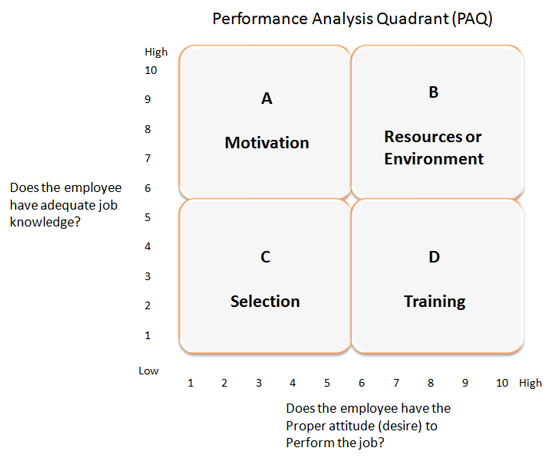 impact of training attitude on training effectiveness The effect of training and development on employee attitude as it relates to training and work proficiency  of training effectiveness  of connecting training .