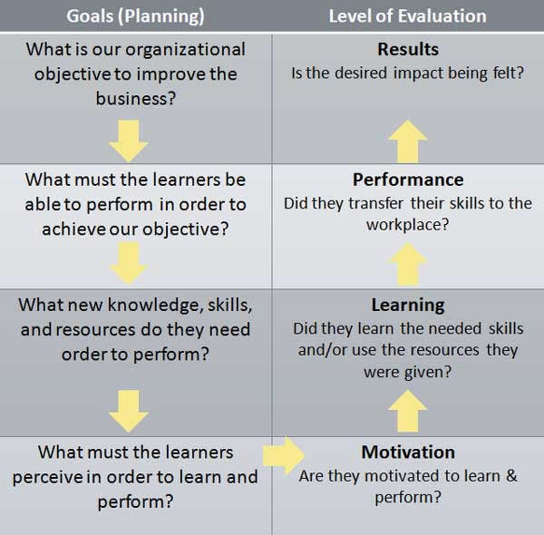 Revised model of Kirkpatrick's four levels of evaluation