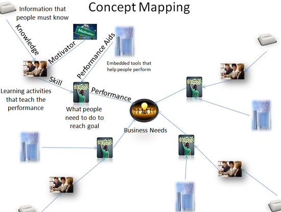 ADDIE Design Phase - Us history concept maps