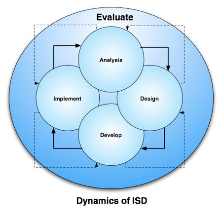 Critiquing Instructional System Design