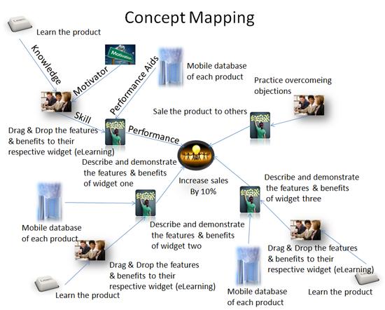Design concept example