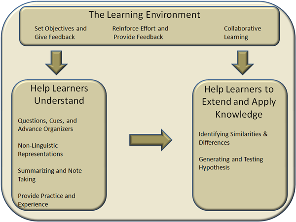 Linguistic Learning Mode In Instructional Design