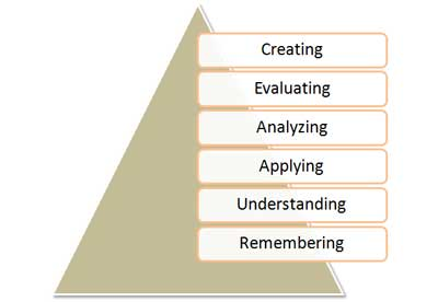 bloom_taxonomy.jpg