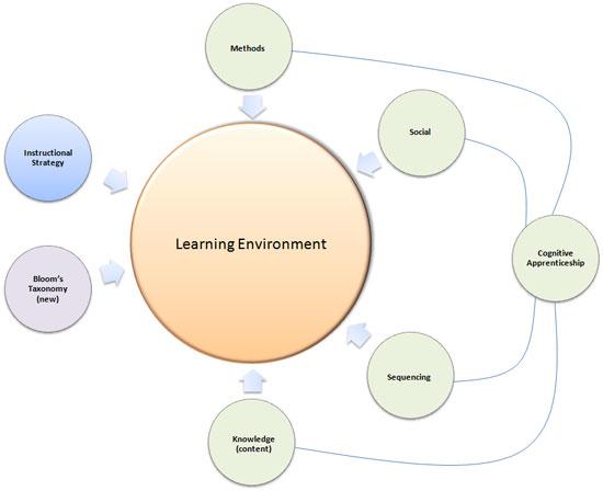 Instructional Or Learning Design Framework
