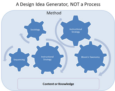 instructional design analysis template - instructional or learning design