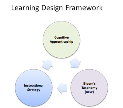 Instructional Or Learning Design Framework
