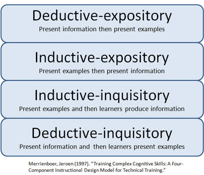 expository learning definition