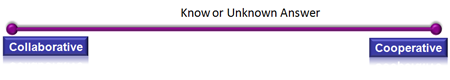 Known or unknown answer