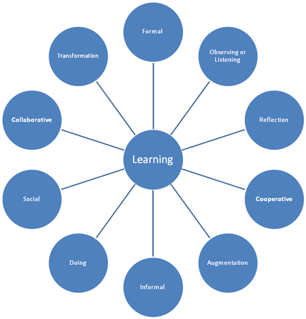 Star Diagram of Learning