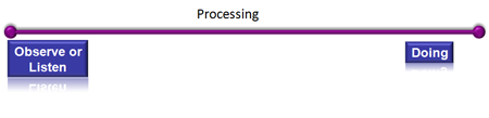 Type of Process