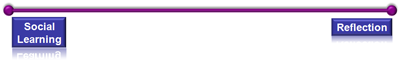 social learning and reflection continuum