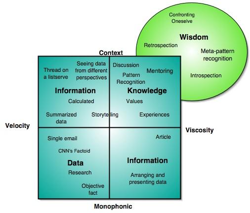 data knowledge wisdom
