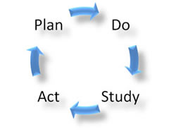 shewhart deming cycle example What is it: pdca (plan-do-check-act) is an iterative four step problem solving process typically used in quality control it is also known as the deming cycle, shewhart cycle and deming wheel pdca is an iterative way of feeding management information based on measurements and targets into an ongoing cycle of continuous improvement by completing the 'feedback loop.
