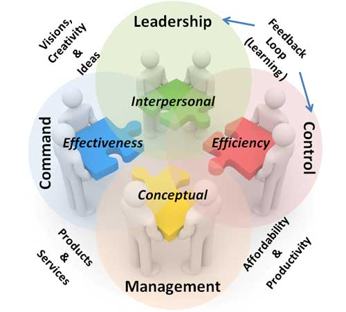 leadership and organizational change concepts Organizational change in south american central banks pilot study   according to the transformational leadership concept, this dissertation sees top-  down.