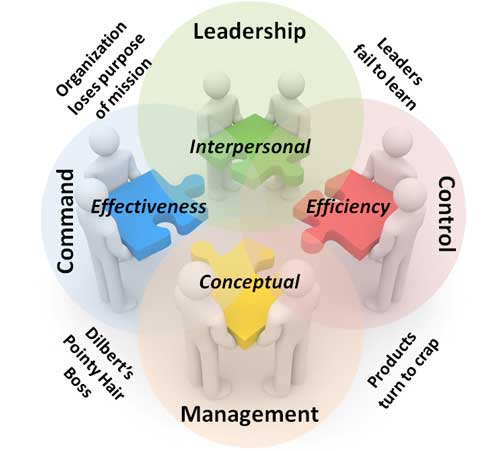 Leadership, Management, Command, and Control