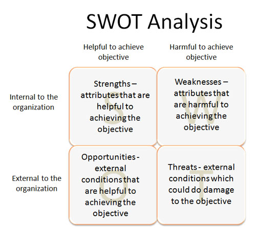 Swot Analysis Learning Activity