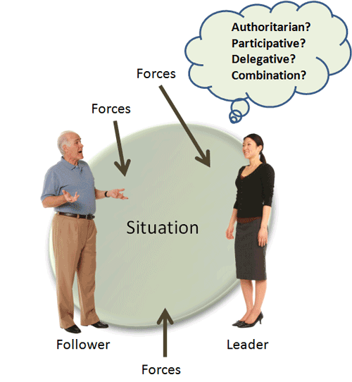 Forces influencing leadership styles