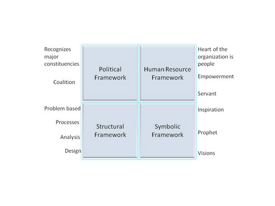 Bolman and Deal's Four Framework