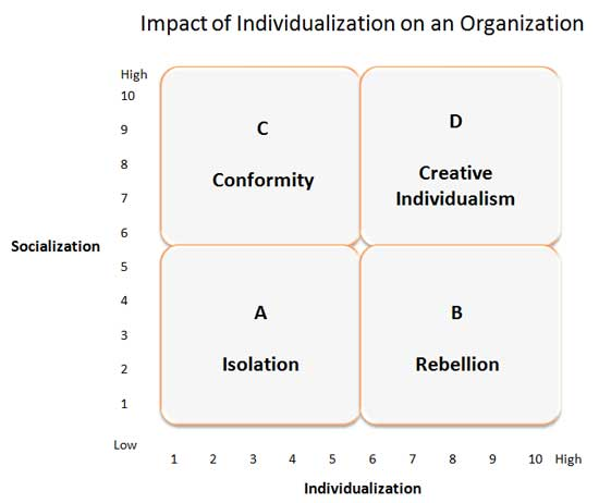 how does the diversity of a workforce affect the organizational behavior Human resource diversity management practices and organizational citizenship behavior: a conceptual model ahmad nizan mat noor  human resource diversity management practices, organizational citizenship behavior  modern business trends of globalization and increasing in workforce diversity have encouraged organization to manage diversity.