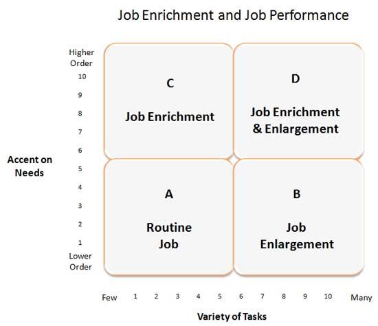 Job Enrichment and Job Performance