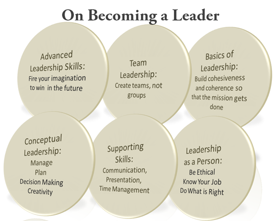 the art and science of leadership leadership