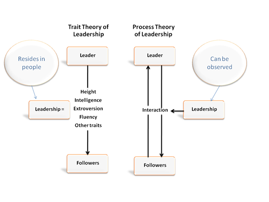 Trait and Process Leadership Models