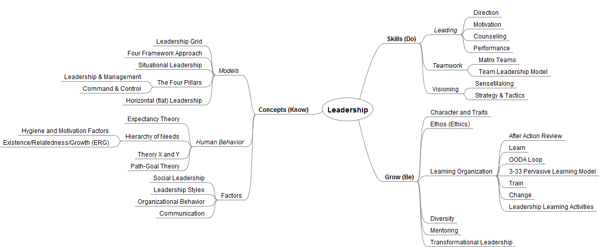 fundamentals of leadership mindmap Fundamentals leadership management a subversive's guide to systems thinking by ed cunliff mind-mapping is a favorite in some areas a visual process, it allows a group to readily see interrelationships.