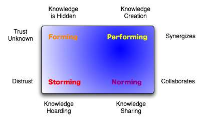 formation knowledge management
