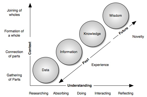 book knowledge vs experience Most important perhaps, being street smart comes from experience it means you' ve learned how to take what has happened to you, good or bad, think about it, and learn to improve from it the prime distinction between street smarts and book smarts is who is at the center of the knowledge on the street, it's.